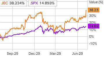 Сравнение доходности акций Jacobs Engineering и индекса S&P 500
