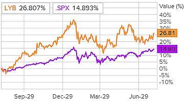 Сравнение доходности акций LyondellBasell Industries и индекса S&P 500