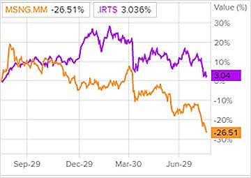Сравнение доходности акций Мосэнерго и индекса S&P 500