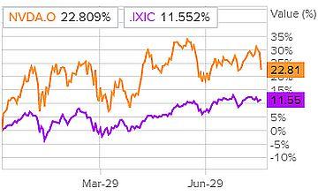 Сравнение доходности акций NVIDIA - GPU и индекса S&P 500