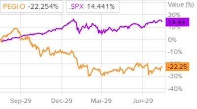 Сравнительная динамика акций Pattern Energy и индекса S&P500
