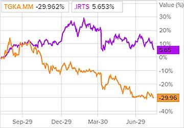Сравнение доходности акций ТГК-1 и индекса S&P 500