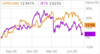 Сравнение доходности акций Юнипро и индекса S&P 500
