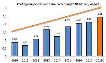 Свободный денежный поток Eaton Corporation за период 2010-2018