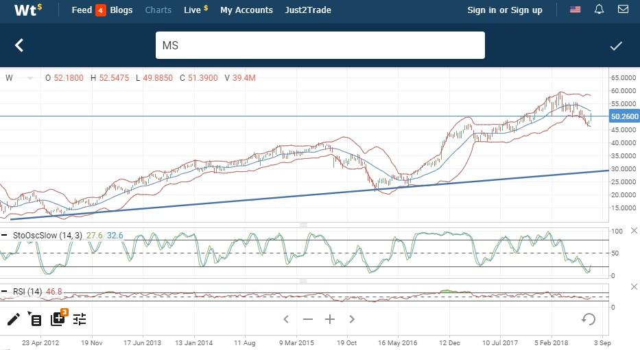 Технический анализ Morgan Stanley