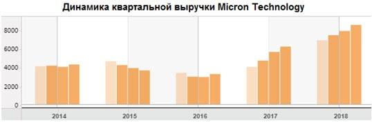 Динамика квартальной выручки Micron Technology