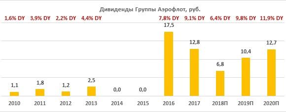 Дивиденды по акциям Аэрофлота за период 2010-2020