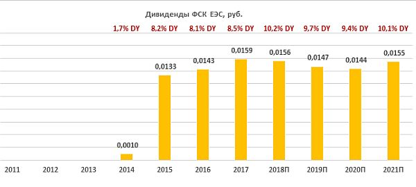 Дивиденды по акциям ФСК ЕЭС за период 2011-2021