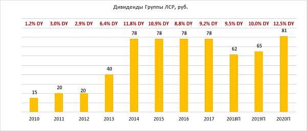 Дивиденды по акциям Группы ЛСР за период 2010-2020