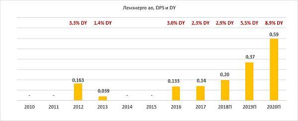 Дивиденды по акциям «Ленэнерго-ао» за период 2010-2020
