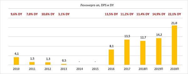 Дивиденды по акциям «Ленэнерго» за период 2010-2020