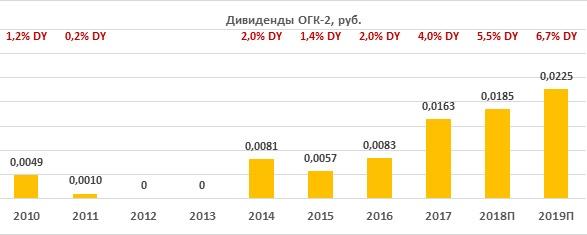 Дивиденды по акциям ОГК-2 за период 2010-2019
