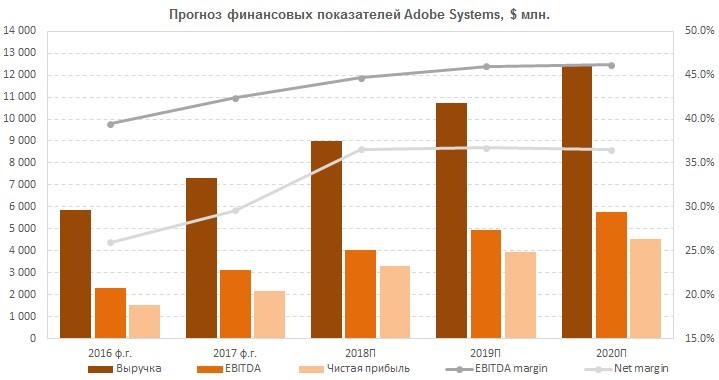 Прогноз финансовых результатов Adobe Systems