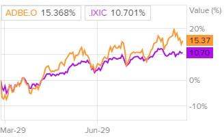 Сравнение доходности акций Adobe Systems и индекса S&P 500