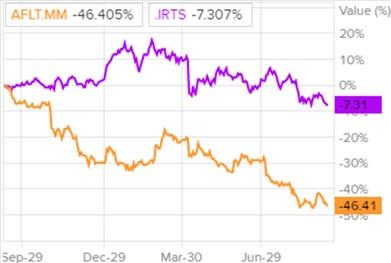 Сравнение доходности акций Аэрофлота и индекса S&P 500