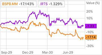 Сравнение доходности акций Банка Санкт-Петербург и индекса S&P 500