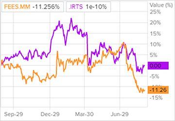 Сравнение доходности акций ФСК ЕЭС и индекса S&P 500