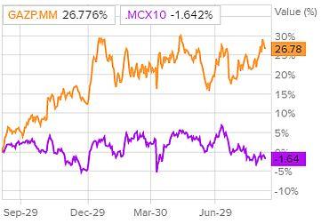 Сравнение доходности акций Газпрома и индекса S&P 500