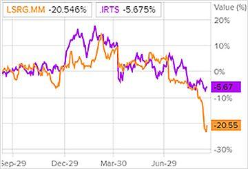 Сравнение доходности акций Группы ЛСР и индекса S&P 500