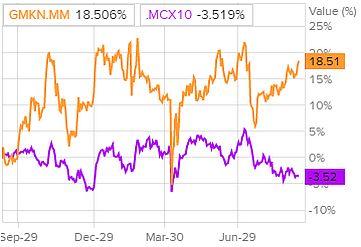 Сравнение доходности акций Норникеля и индекса S&P 500