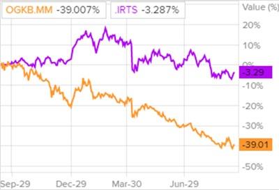 Сравнение доходности акций ОГК-2 и индекса S&P 500