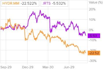 Сравнение доходности акций РусГидро и индекса S&P 500
