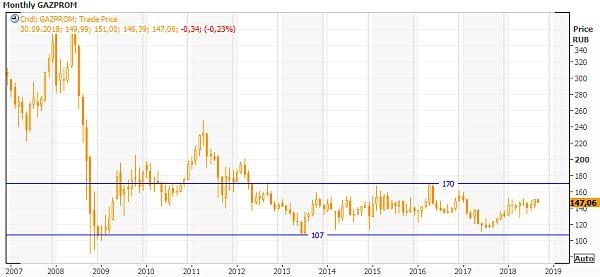 Техническая картина акций Газпрома