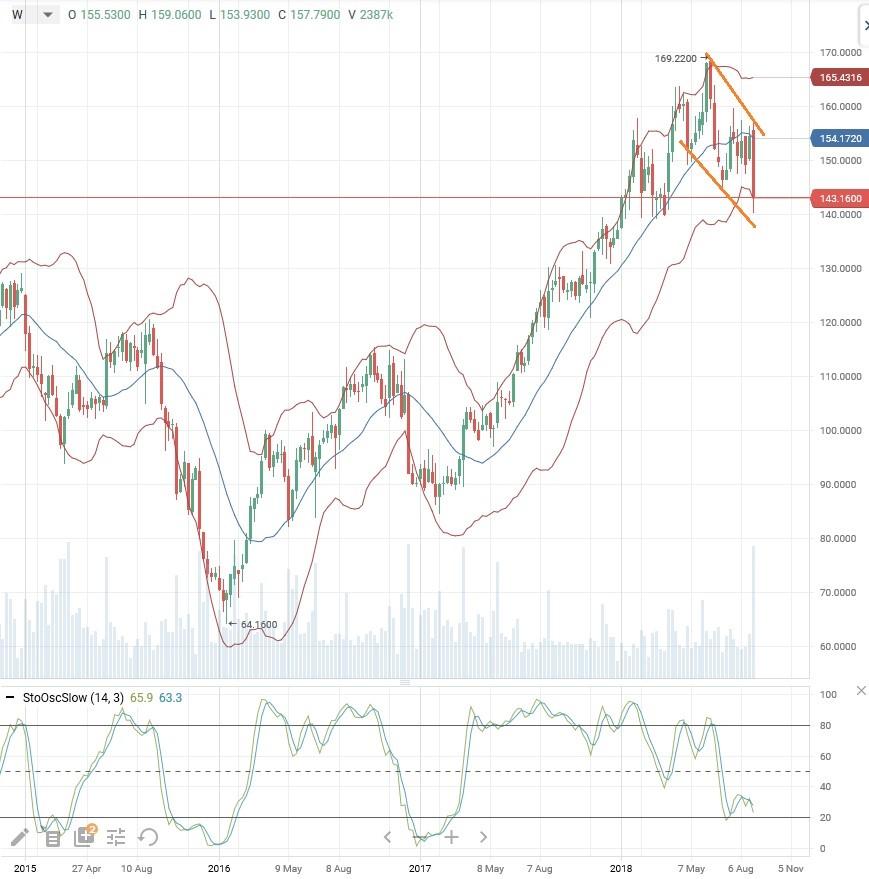 Техническая картина акций PVH