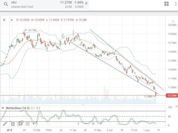 Технический анализ стоимости золота