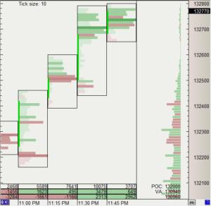 Delta-Bar Chart