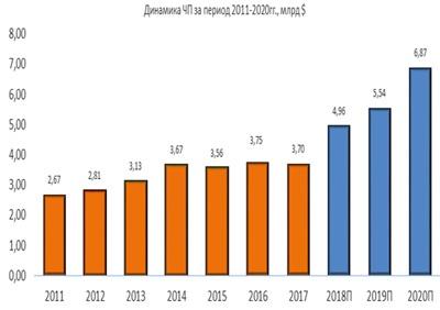 Динамика ЧП Lockheed Martin за период 2011-2020