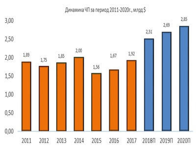 Динамика ЧП Norfolk Southern за период 2011-2020