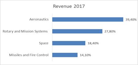 Динамика Revenue Lockheed Martin