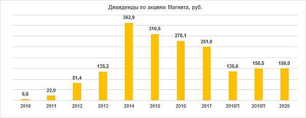 Дивиденды по акциям «Магнита» за период 2010-2020