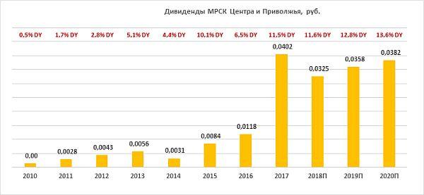 "Дивиденды по акциям ""МРСК Центра и Приволжья"" за период 2010-2020"