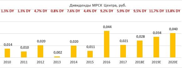 """Дивиденды по акциям """"МРСК Центра"""" за период 2010-2020"""