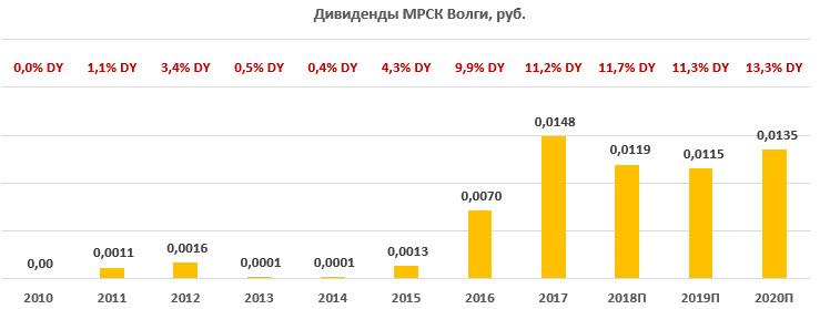 Дивиденды по акциям «МРСК Волги» за период 2010-2020