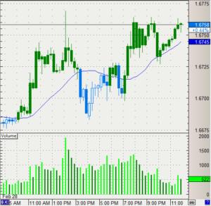 Создание своих торговых сигналов и стратегий с XPaint