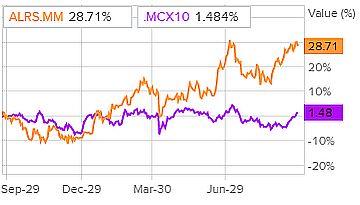 Сравнение доходности акций «АЛРОСА» и индекса S&P 500