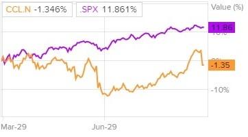 Сравнение доходности акций Carnival и индекса S&P 500