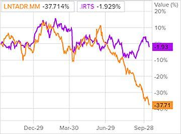 Сравнение доходности акций «Ленты» и индекса S&P 500