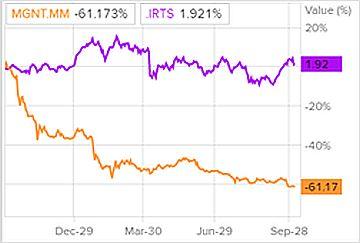 Сравнение доходности акций «Магнита» и индекса S&P 500