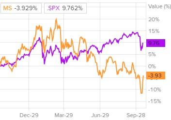 Сравнение доходности акций Morgan Stanley и индекса S&P 500