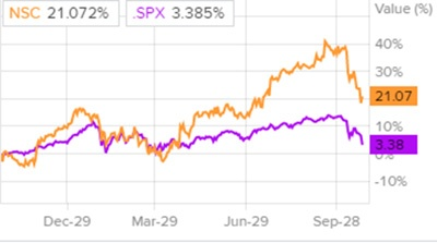 Сравнение доходности акций Norfolk Southern и индекса S&P 500