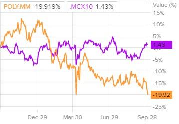 Сравнение доходности акций Polymetal и индекса S&P 500