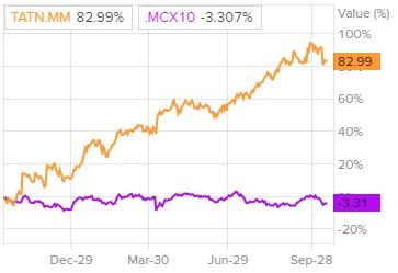 Сравнение доходности акций «Татнефти» и индекса S&P 500