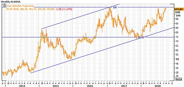 Техническая картина акций «Ленэнерго»