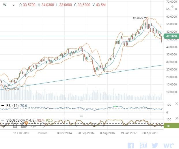 Техническая картина акций Morgan Stanley