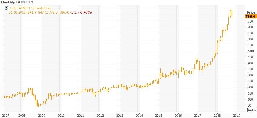 Техническая картина акций «Татнефти»