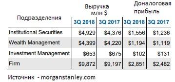 Выручка и прибыль по подразделениям Morgan Stanley